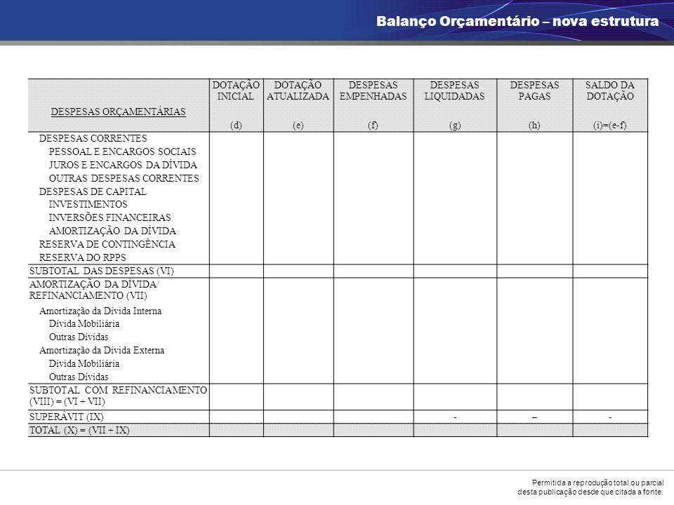 Permitida a reprodução total ou parcial desta publicação desde que citada a fonte. Balanço Orçamentário – nova estrutura DOTAÇÃO INICIAL DOTAÇÃO ATUAL
