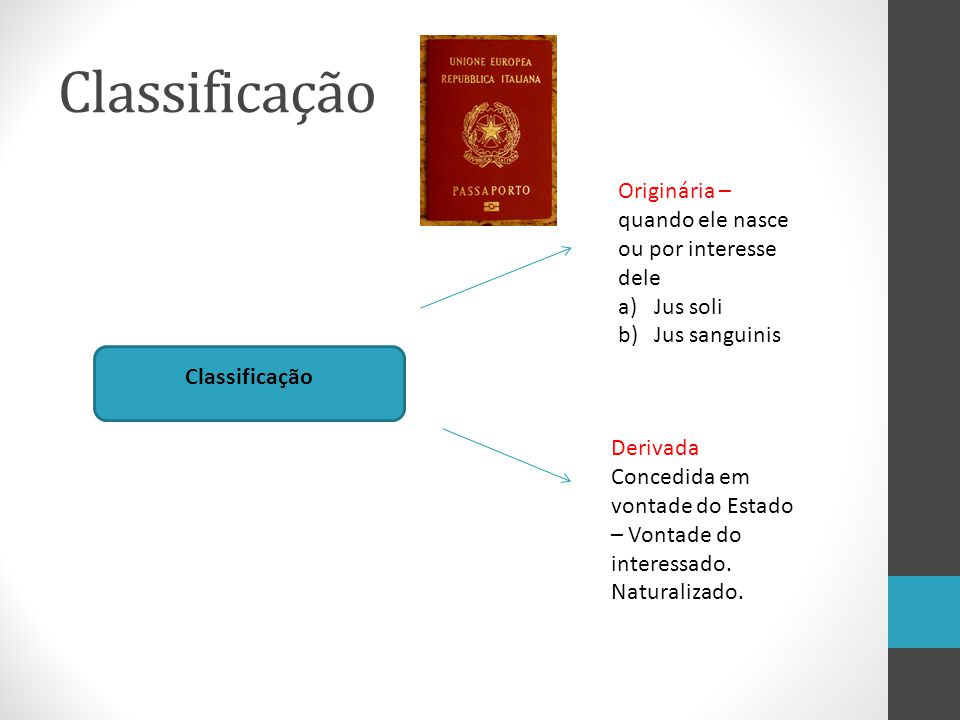 Classificação Originária – quando ele nasce ou por interesse dele a)Jus soli b)Jus sanguinis Derivada Concedida em vontade do Estado – Vontade do inte