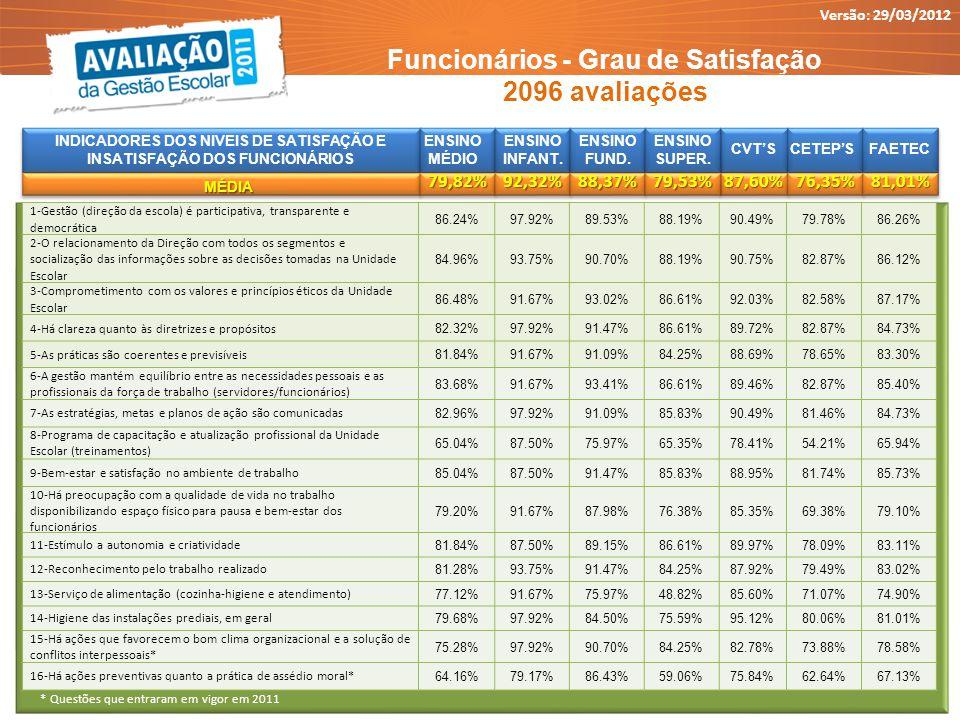 Funcionários - Grau de Satisfação 2096 avaliações * Questões que entraram em vigor em 2011 Versão: 29/03/2012 INDICADORES DOS NIVEIS DE SATISFAÇÃO E I