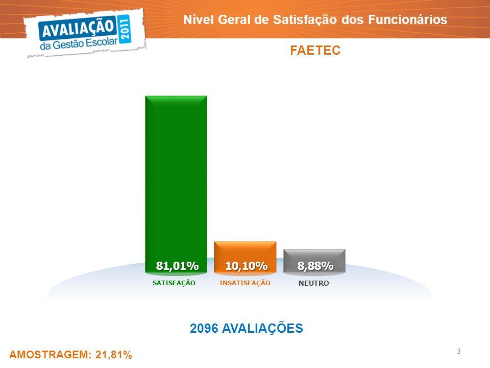 Nível Geral de Satisfação dos Funcionários FAETEC 81,01%10,10%8,88% SATISFAÇÃOINSATISFAÇÃO NEUTRO 2096 AVALIAÇÕES AMOSTRAGEM: 21,81% 3