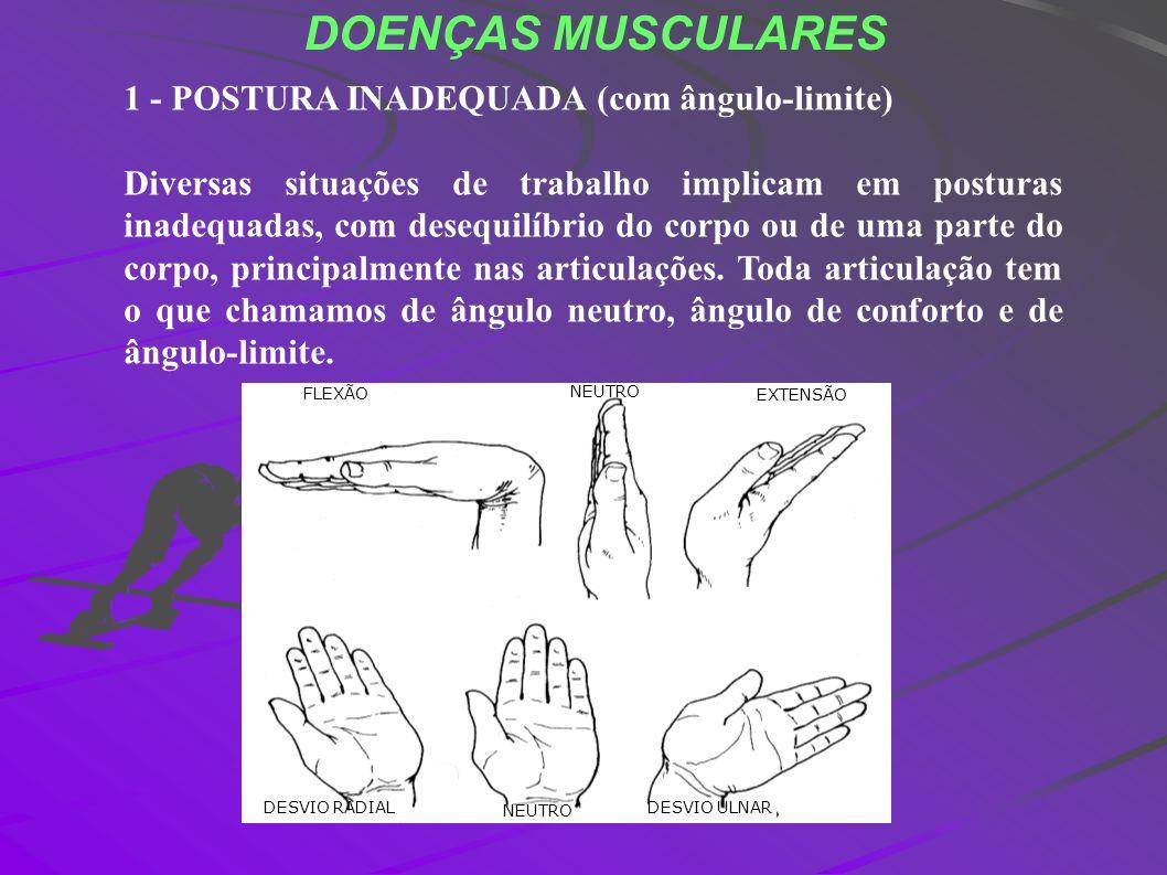 DOENÇAS MUSCULARES 1 - POSTURA INADEQUADA (com ângulo-limite) Diversas situações de trabalho implicam em posturas inadequadas, com desequilíbrio do co