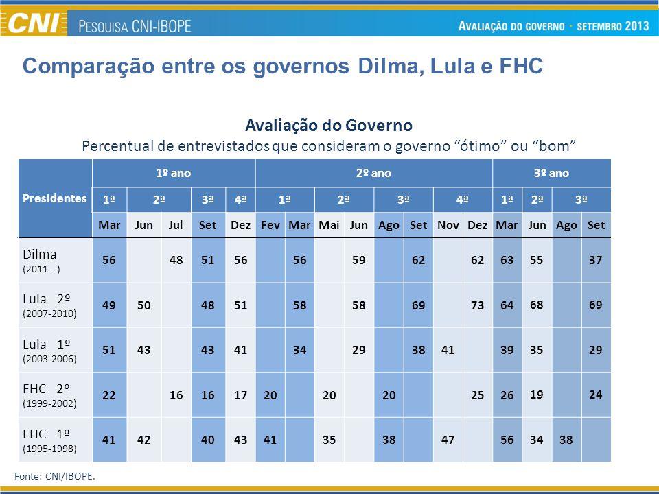 Fonte: CNI/IBOPE. Comparação entre os governos Dilma, Lula e FHC Avaliação do Governo Percentual de entrevistados que consideram o governo ótimo ou bo