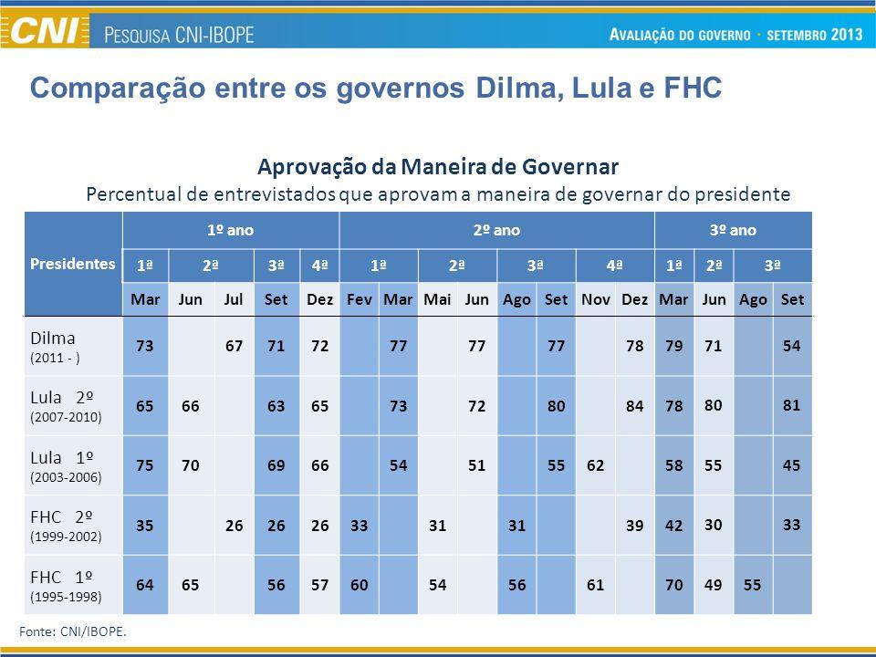 Fonte: CNI/IBOPE. Comparação entre os governos Dilma, Lula e FHC Aprovação da Maneira de Governar Percentual de entrevistados que aprovam a maneira de