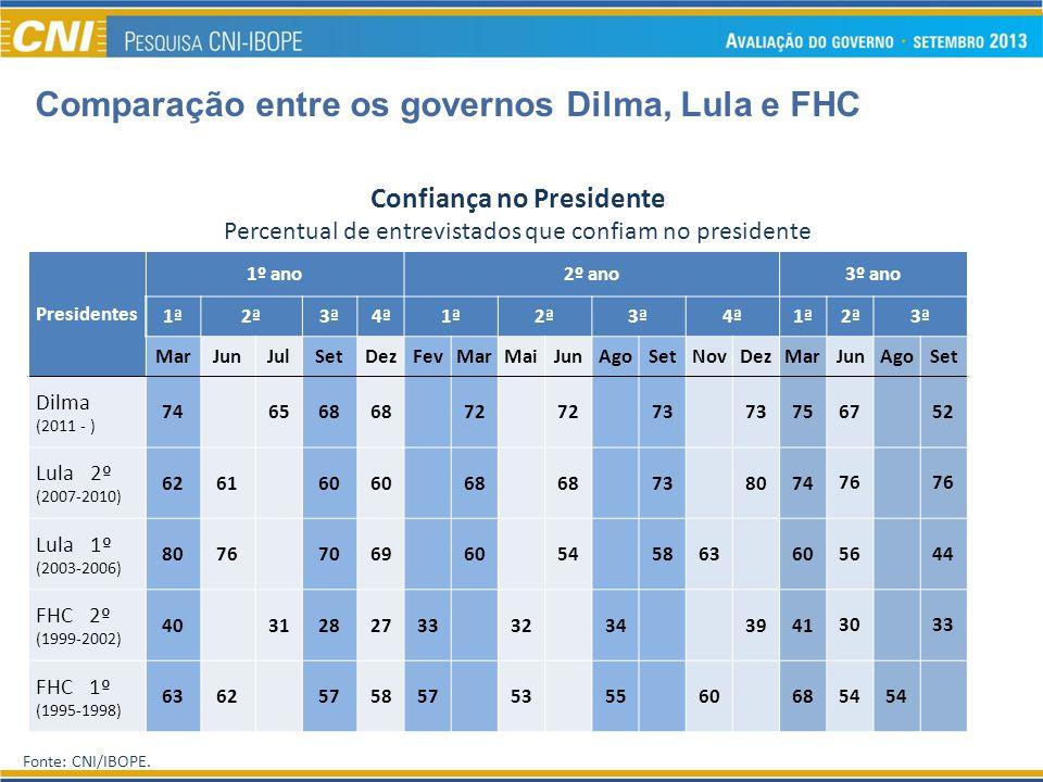 Fonte: CNI/IBOPE. Confiança no Presidente Percentual de entrevistados que confiam no presidente Comparação entre os governos Dilma, Lula e FHC Preside
