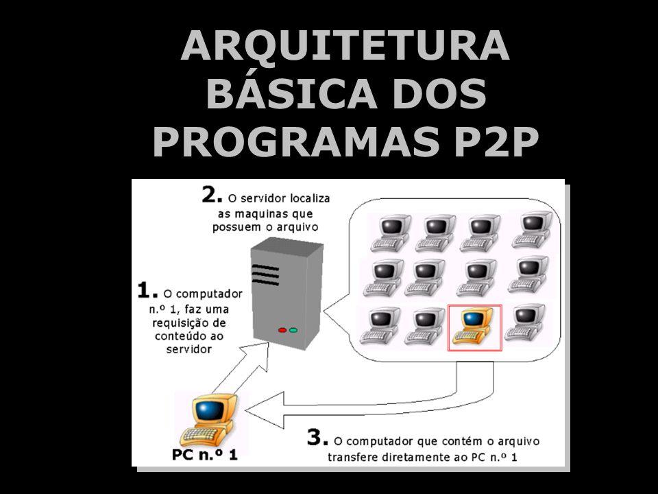 ARQUITETURA BÁSICA DOS PROGRAMAS P2P