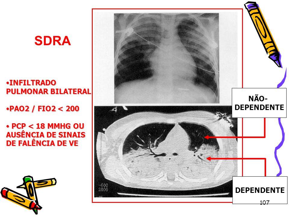 SDRA Dependente INFILTRADO PULMONAR BILATERALINFILTRADO PULMONAR BILATERAL PAO2 / FIO2 < 200PAO2 / FIO2 < 200 PCP < 18 MMHG OU AUSÊNCIA DE SINAIS DE F