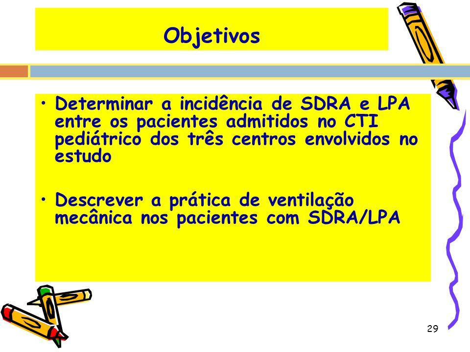 Objetivos Determinar a incidência de SDRA e LPA entre os pacientes admitidos no CTI pediátrico dos três centros envolvidos no estudo Descrever a práti