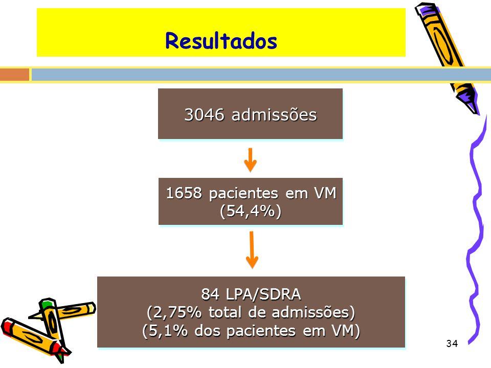 3046 admissões 1658 pacientes em VM (54,4%) (54,4%) 84 LPA/SDRA (2,75% total de admissões) (5,1% dos pacientes em VM) 84 LPA/SDRA (2,75% total de admi