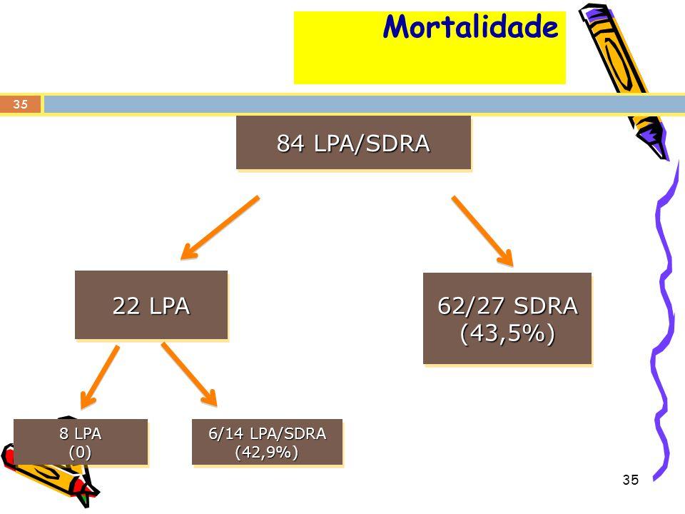 35 Mortalidade 84 LPA/SDRA 22 LPA 8 LPA (0) (0) 6/14 LPA/SDRA (42,9%) (42,9%) 62/27 SDRA (43,5%) (43,5%) 35
