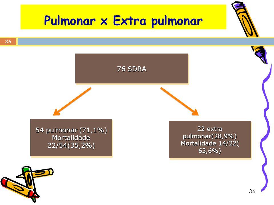 36 Pulmonar x Extra pulmonar 76 SDRA 54 pulmonar (71,1%) Mortalidade 22/54(35,2%) 54 pulmonar (71,1%) Mortalidade 22/54(35,2%) 22 extra pulmonar(28,9%