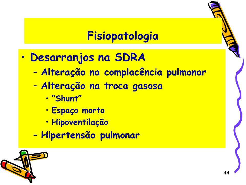 Fisiopatologia Desarranjos na SDRA –Alteração na complacência pulmonar –Alteração na troca gasosa Shunt Espaço morto Hipoventilação –Hipertensão pulmo