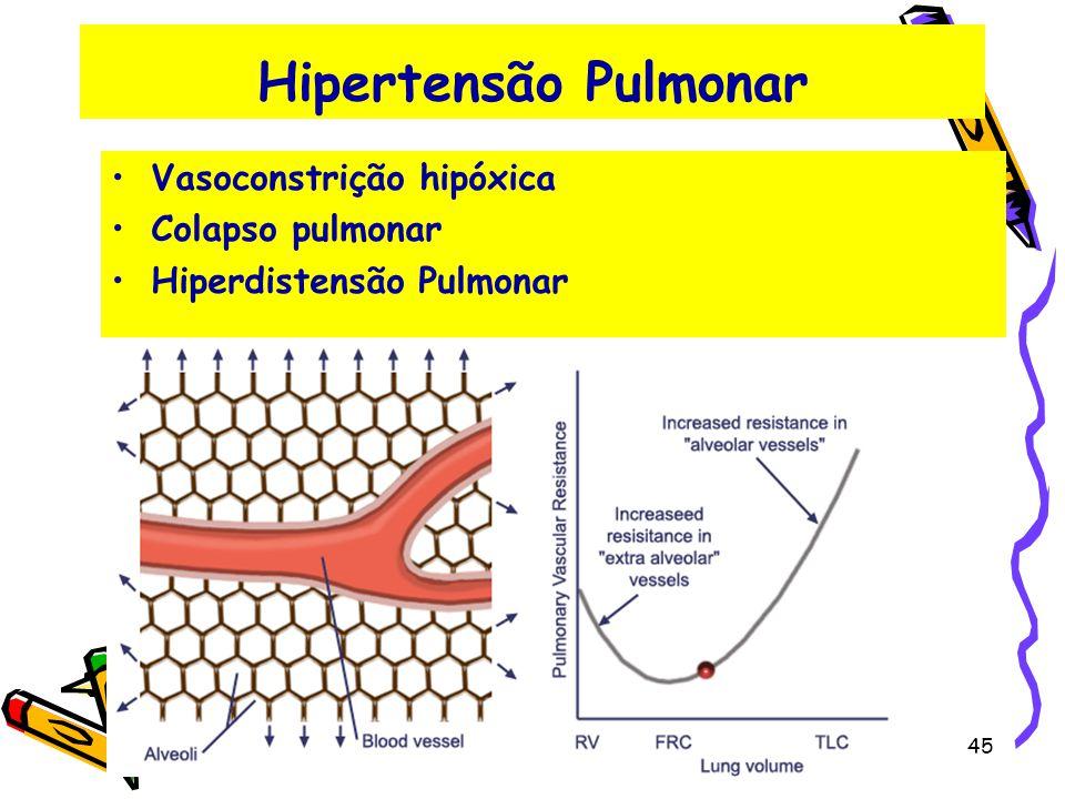 Hipertensão Pulmonar Vasoconstrição hipóxica Colapso pulmonar Hiperdistensão Pulmonar 45