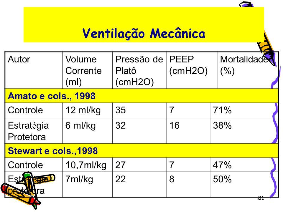 Ventilação Mecânica AutorVolume Corrente (ml) Pressão de Platô (cmH2O) PEEP (cmH2O) Mortalidade (%) Amato e cols., 1998 Controle12 ml/kg35771% Estrat