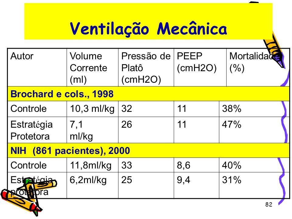 Ventilação Mecânica AutorVolume Corrente (ml) Pressão de Platô (cmH2O) PEEP (cmH2O) Mortalidade (%) Brochard e cols., 1998 Controle10,3 ml/kg321138% E