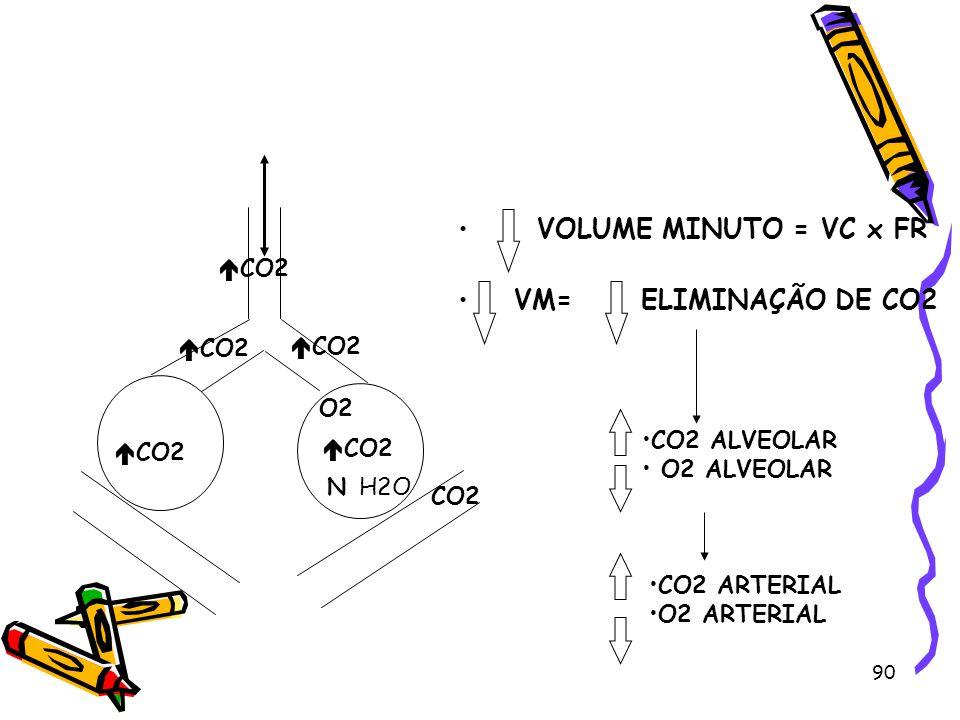 O2 CO2 NH2O CO2 VOLUME MINUTO = VC x FR VM= ELIMINAÇÃO DE CO2 CO2 ALVEOLAR O2 ALVEOLAR CO2 ARTERIAL O2 ARTERIAL CO2 90