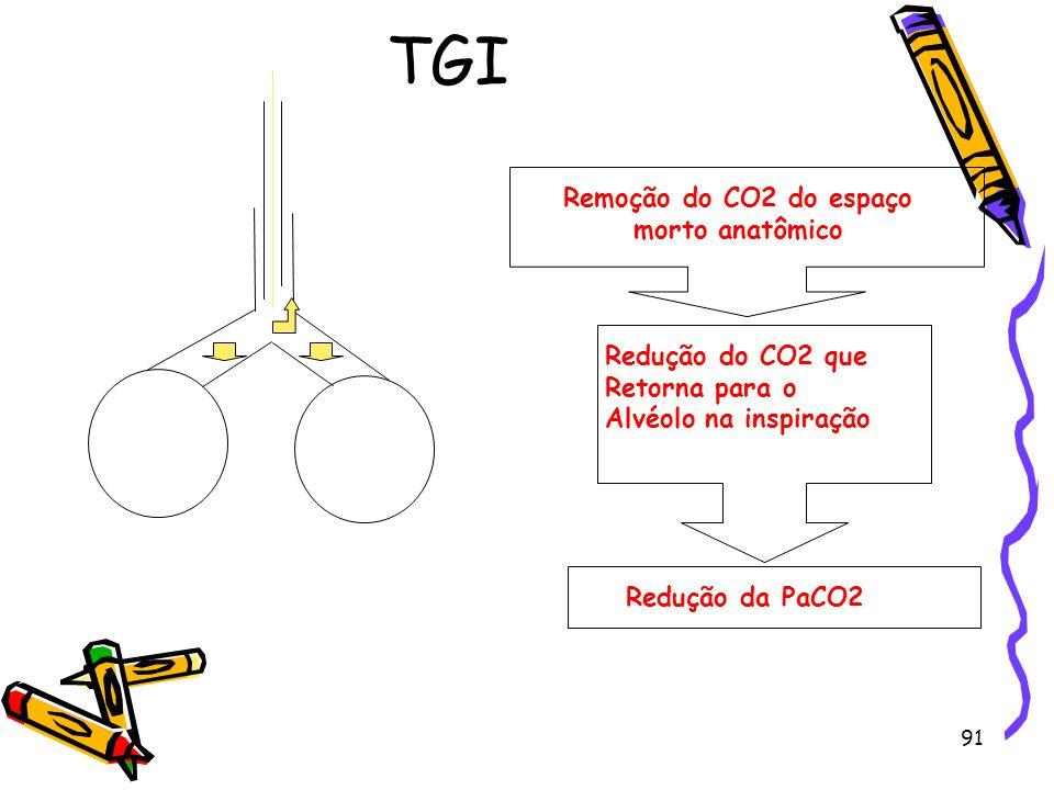 TGI Remoção do CO2 do espaço morto anatômico Redução do CO2 que Retorna para o Alvéolo na inspiração Redução da PaCO2 91