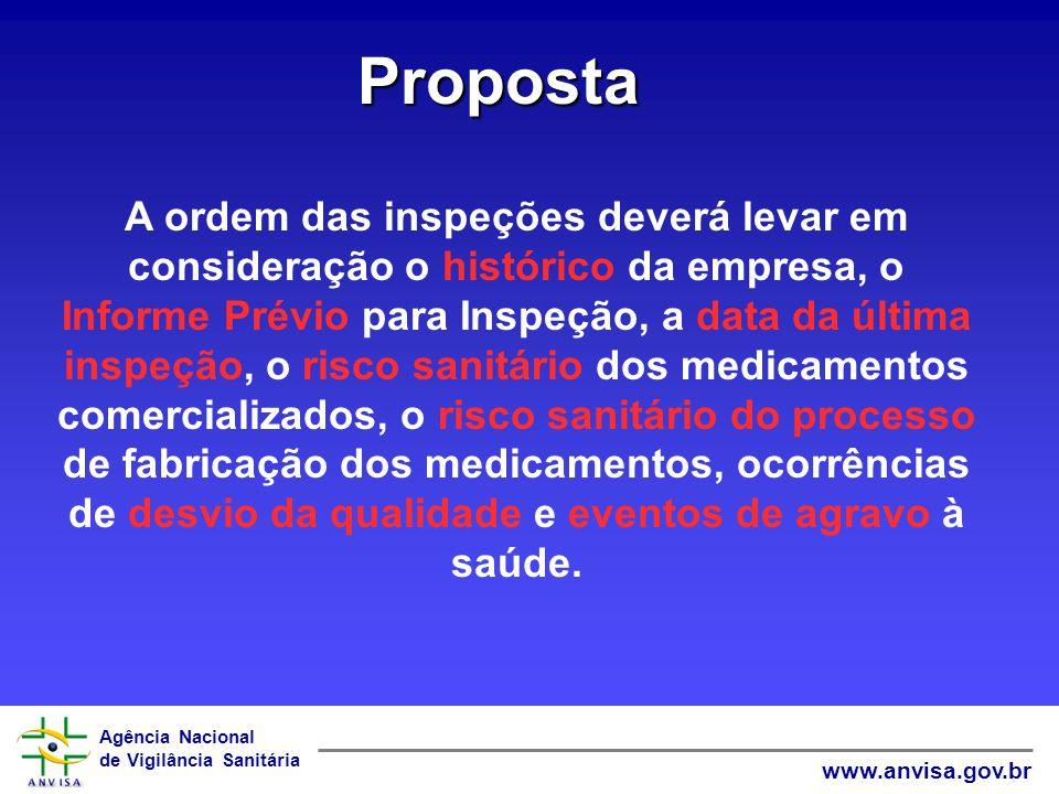 Agência Nacional de Vigilância Sanitária www.anvisa.gov.br Proposta A ordem das inspeções deverá levar em consideração o histórico da empresa, o Infor