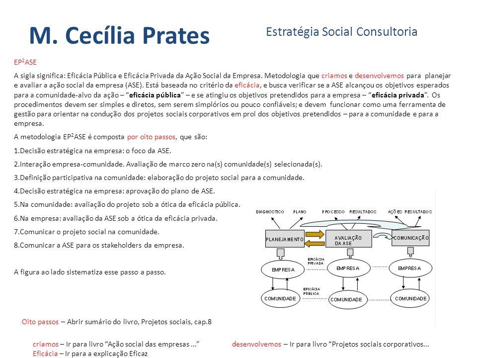 M. Cecília Prates Estratégia Social Consultoria EP 2 ASE A sigla significa: Eficácia Pública e Eficácia Privada da Ação Social da Empresa. Metodologia