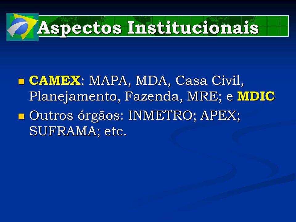 Aspectos Institucionais CAMEX : MAPA, MDA, Casa Civil, Planejamento, Fazenda, MRE; e MDIC CAMEX : MAPA, MDA, Casa Civil, Planejamento, Fazenda, MRE; e MDIC Outros órgãos: INMETRO; APEX; SUFRAMA; etc.