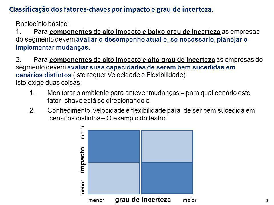 3 Classificação dos fatores-chaves por impacto e grau de incerteza. menor impacto maior menor grau de incerteza maior Raciocínio básico: 1. Para compo
