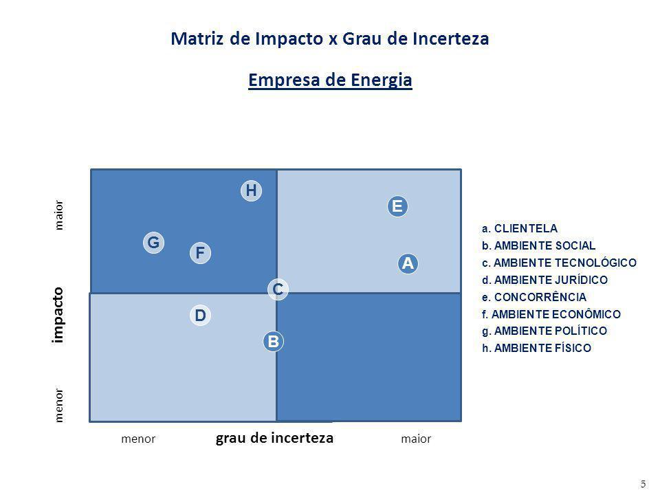 5 Empresa de Energia menor impacto maior menor grau de incerteza maior Matriz de Impacto x Grau de Incerteza a. CLIENTELA b. AMBIENTE SOCIAL c. AMBIEN