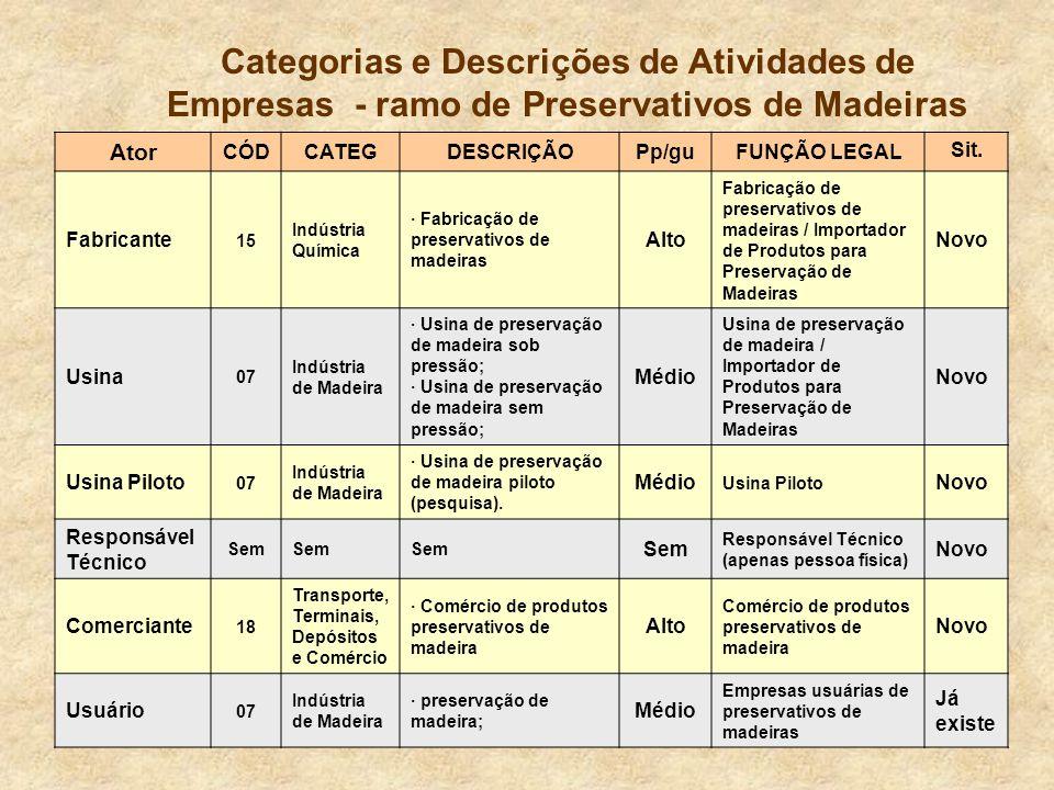 Categorias e Descrições de Atividades de Empresas - ramo de Preservativos de Madeiras Ator CÓDCATEGDESCRIÇÃOPp/guFUNÇÃO LEGAL Sit.