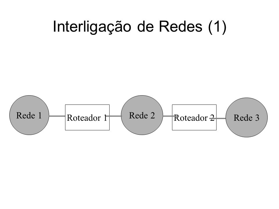 Quando um computador da rede 1 quer enviar um dado para um computador da rede 2, ele envia o pacote de dados ao roteador 1, que fica responsável por encaminhar esse pacote ao computador de destino; No caso que um computador da rede 1 quer enviar um pacote para um computador da rede 3, ele envia o pacote de dados ao roteador 1, que então repassará esse pacote diretamente ao roteador 2, que então se encarregará de entregar esse pacote ao computador de destino na rede 3; Interligação de Redes (2)