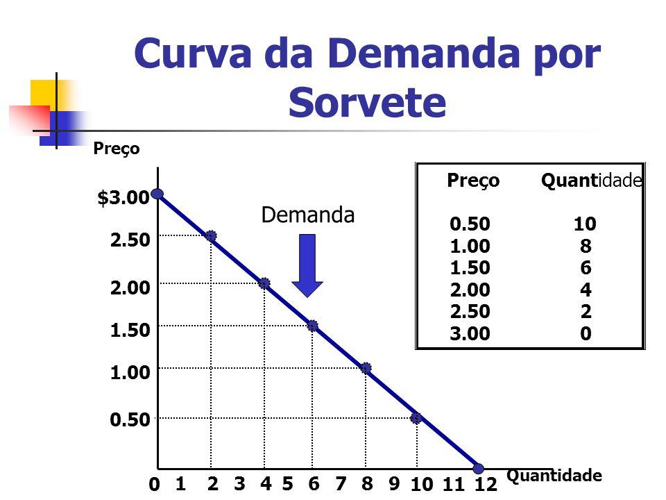Curva da Demanda por Sorvete $3.00 2.50 2.00 1.50 1.00 0.50 213456789 101211 Preço 0 Quantidade 0.5010 1.008 1.506 2.004 2.502 3.000 Quantidade Demand