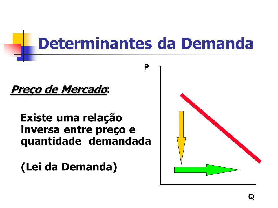 Determinantes da Demanda Preço de Mercado Preço de Mercado: Existe uma relação inversa entre preço e quantidade demandada (Lei da Demanda) P Q