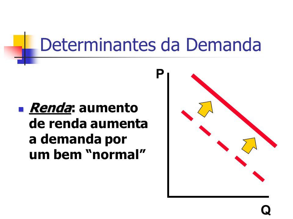 Determinantes da Demanda Renda Renda: aumento de renda aumenta a demanda por um bem normal P Q