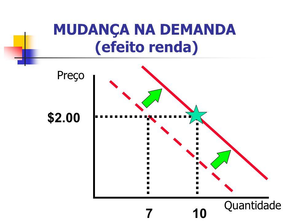 MUDANÇA NA DEMANDA (efeito renda) $2.00 710 Preço Quantidade