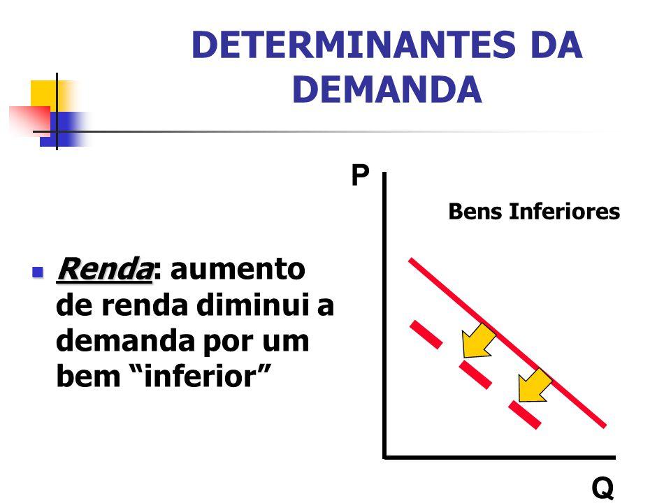 DETERMINANTES DA DEMANDA Renda Renda: aumento de renda diminui a demanda por um bem inferior P Q Bens Inferiores
