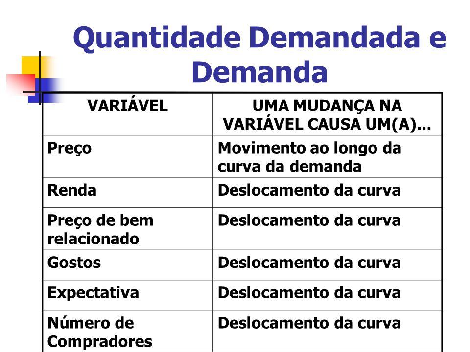 Quantidade Demandada e Demanda VARIÁVELUMA MUDANÇA NA VARIÁVEL CAUSA UM(A)... PreçoMovimento ao longo da curva da demanda RendaDeslocamento da curva P