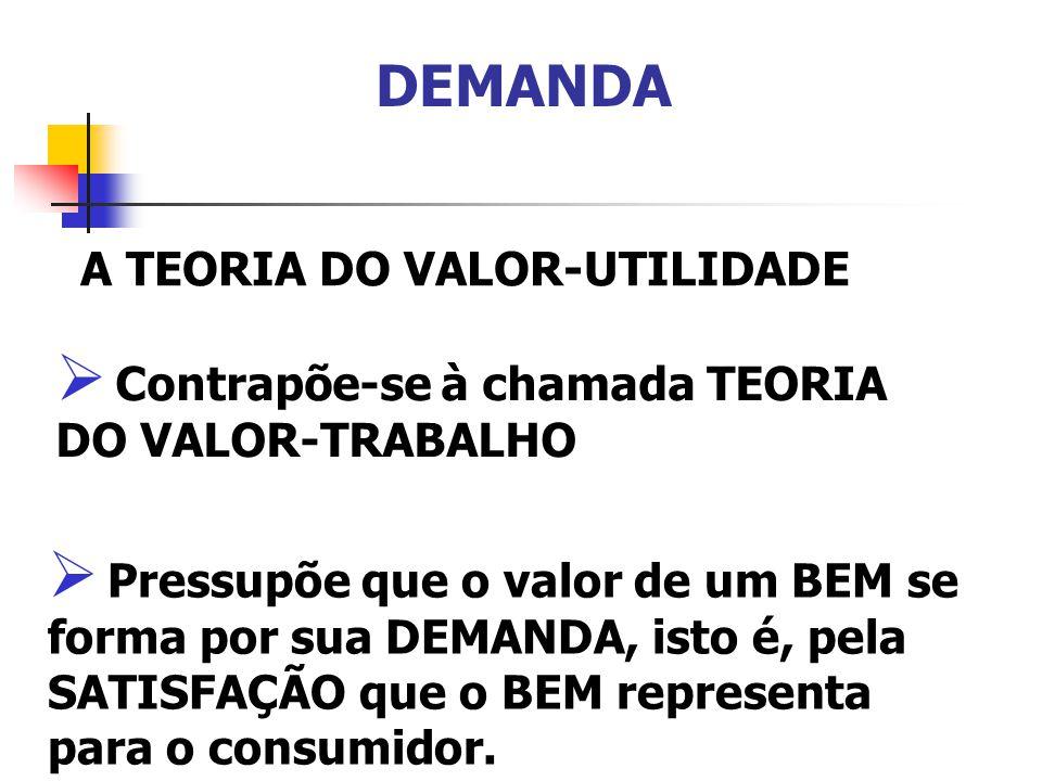 DEMANDA TEORIA DO VALOR-TRABALHO Considera que o valor de um BEM se forma do lado da OFERTA, por meio dos custos do trabalho incorporados ao BEM.