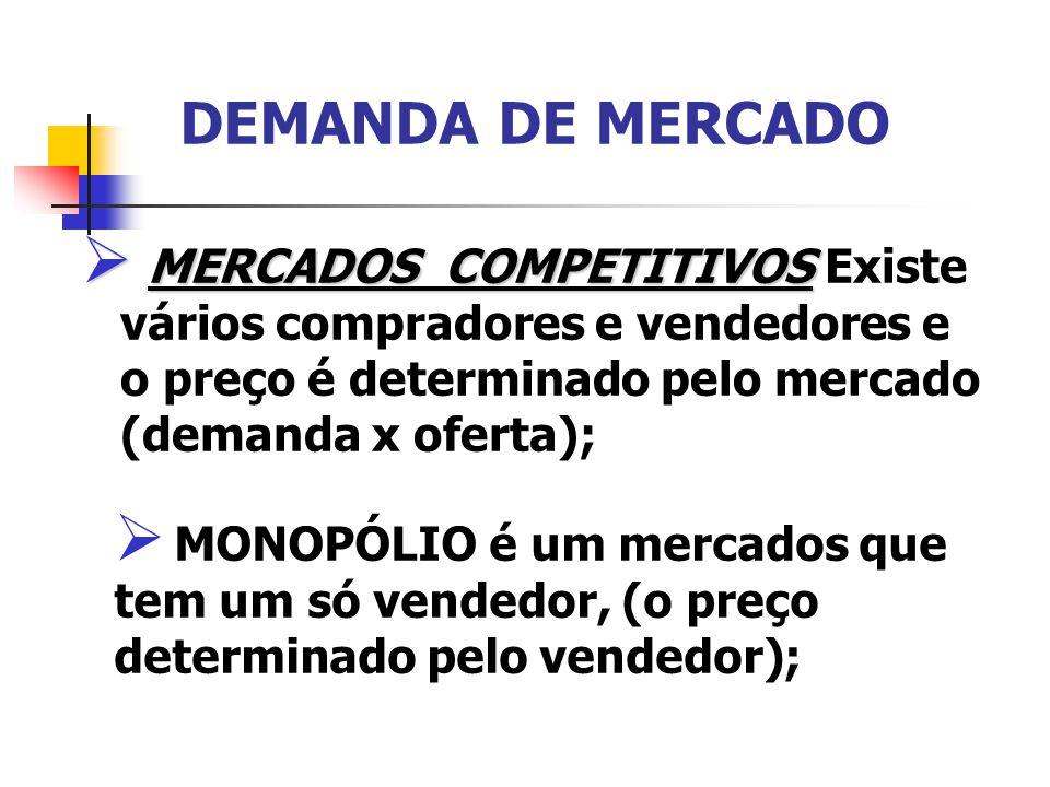DEMANDA DE MERCADO MERCADOS COMPETITIVOS MERCADOS COMPETITIVOS Existe vários compradores e vendedores e o preço é determinado pelo mercado (demanda x