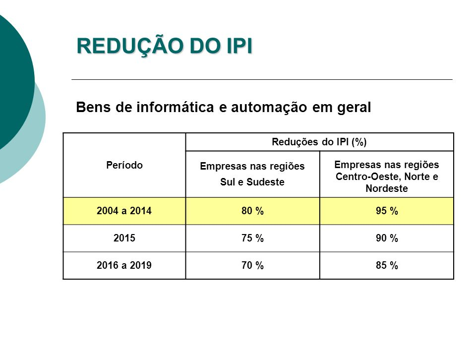 REDUÇÃO DO IPI Microcomputadores portáteis, unidades de processamento digitais de pequena capacidade baseadas em microprocessadores, unidades de discos magnéticos ópticos, circuitos impressos com componentes elétricos e eletrônicos montados, gabinetes e fontes de alimentação: Período Reduções do IPI (%) Empresas nas regiões Sul e Sudeste Empresas nas regiões Centro-Oeste, Norte e Nordeste 2004 a 201495 %Isenção 201590 %95 % 2016 a 201970 %85 %