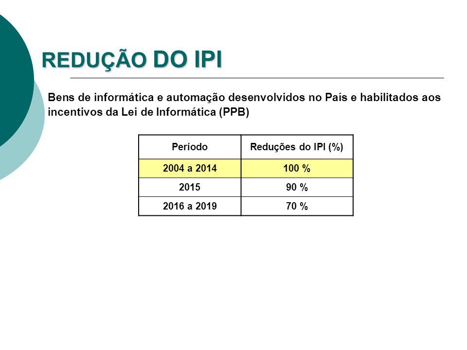 REDUÇÃO DO IPI Bens de informática e automação desenvolvidos no País e habilitados aos incentivos da Lei de Informática (PPB) PeríodoReduções do IPI (