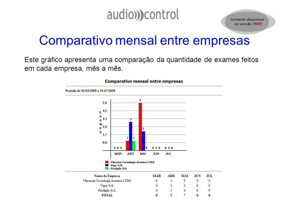 Comparativo mensal entre empresas Este gráfico apresenta uma comparação da quantidade de exames feitos em cada empresa, mês a mês.