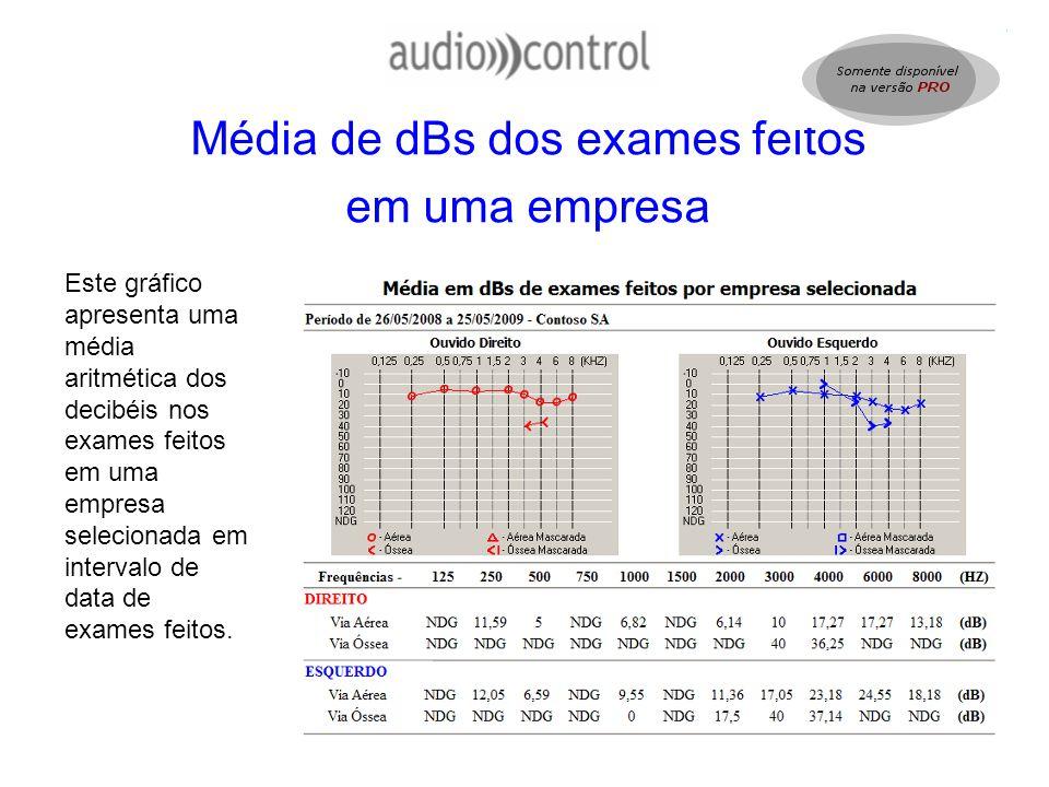 Média de dBs dos exames feitos em uma empresa Este gráfico apresenta uma média aritmética dos decibéis nos exames feitos em uma empresa selecionada em