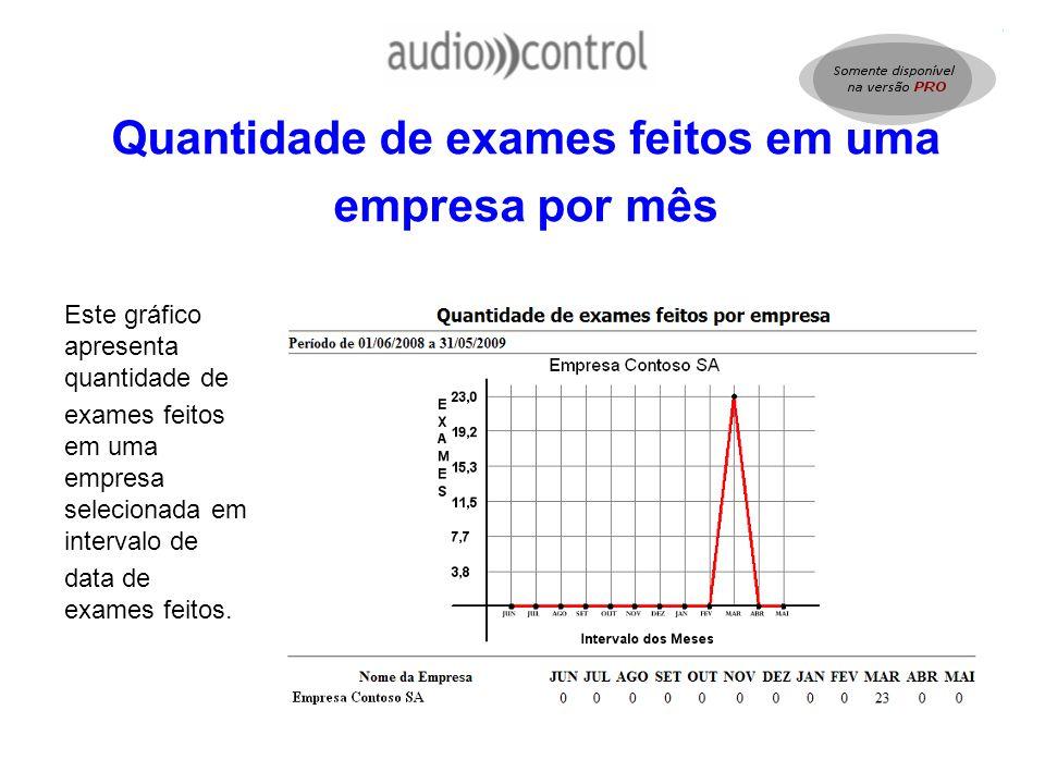 Quantidade de exames feitos em uma empresa por mês Este gráfico apresenta quantidade de exames feitos em uma empresa selecionada em intervalo de data