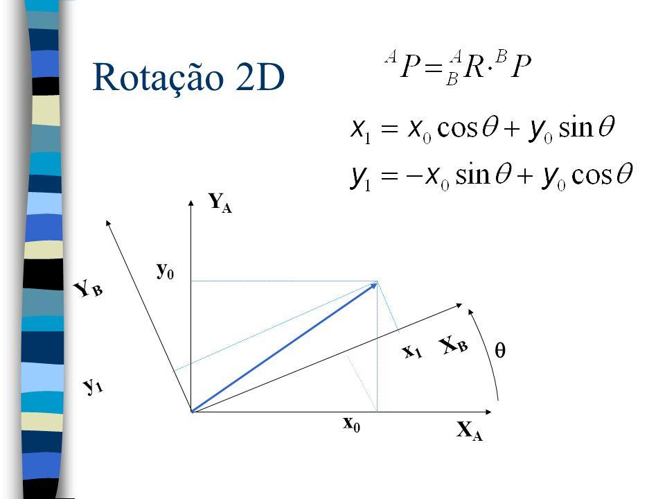 x 0 = x 1 + x f, y 0 = y 1 + y f. Translação XAXA ZAZA YAYA {A} ZBZB YBYB {B} XBXB APAP A P BORG BPBP