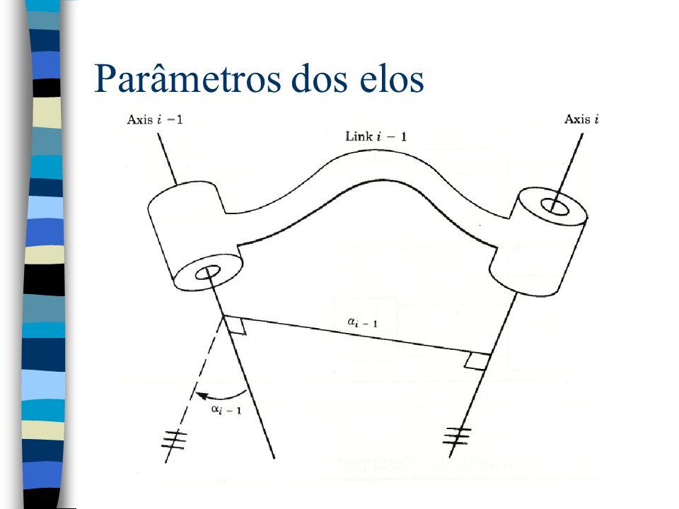 Torção do elo i-1 n A torção de um elo é o ângulo entre as projeções dos eixos das juntas em um plano cuja normal é mutualmente perpendicular aos eixo