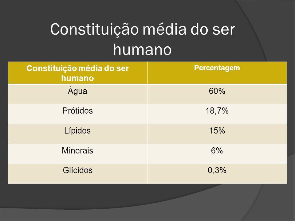 Constituição média do ser humano Percentagem Água60% Prótidos18,7% Lípidos15% Minerais6% Glícidos0,3%