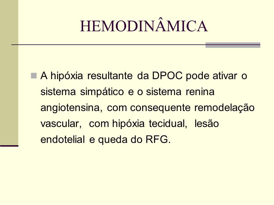 HEMODINÂMICA A hipóxia resultante da DPOC pode ativar o sistema simpático e o sistema renina angiotensina, com consequente remodelação vascular, com h