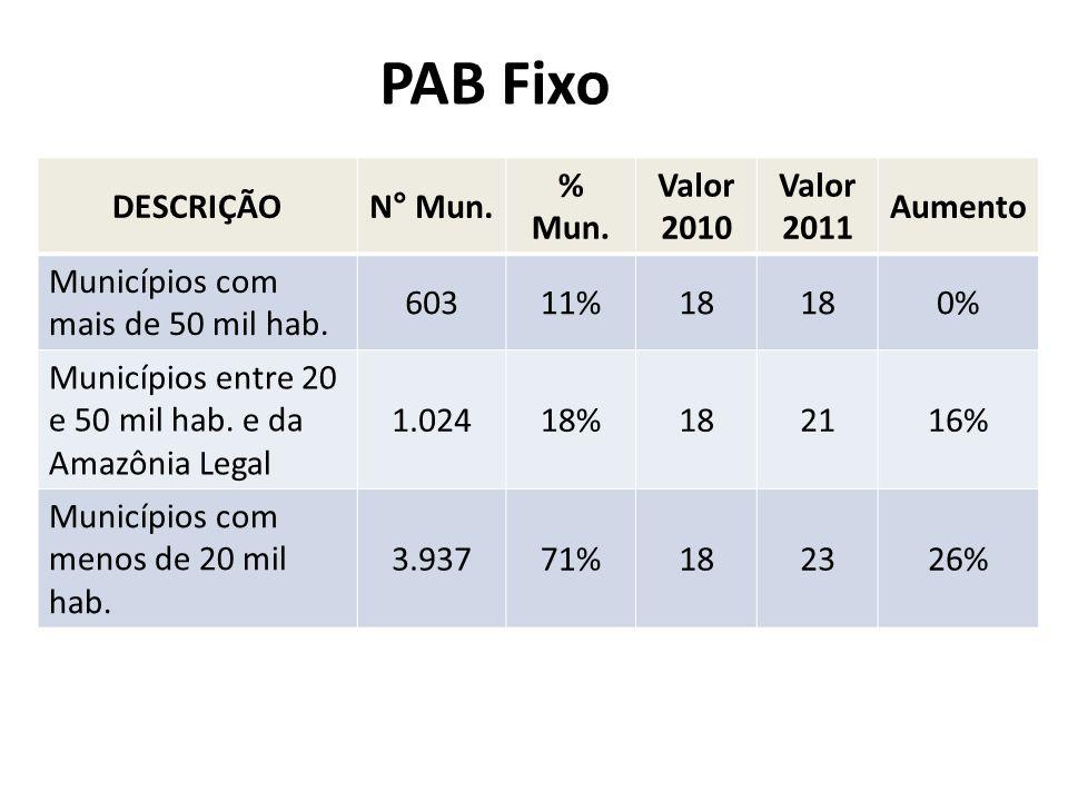 PAB Fixo DESCRIÇÃON° Mun. % Mun. Valor 2010 Valor 2011 Aumento Municípios com mais de 50 mil hab. 60311%18 0% Municípios entre 20 e 50 mil hab. e da A