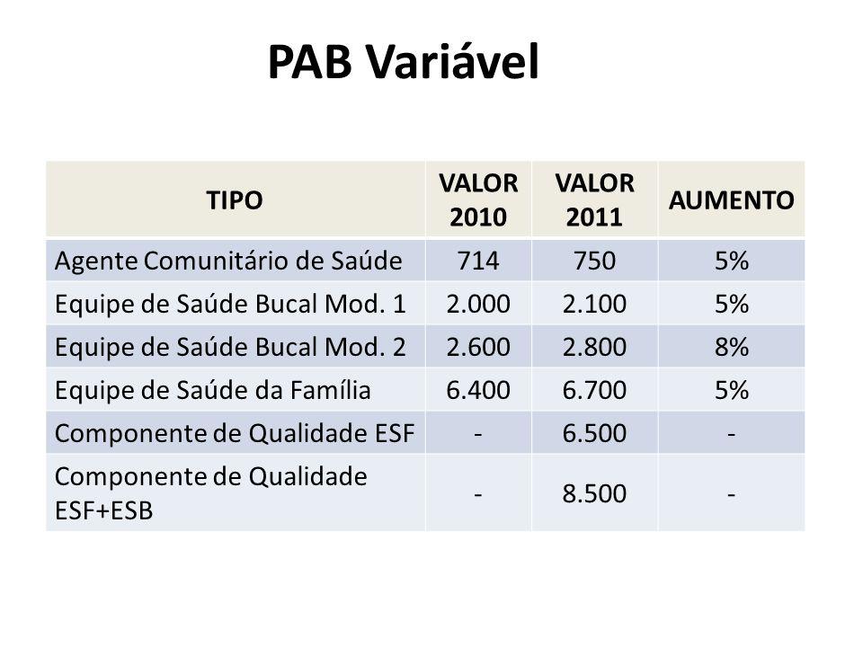PAB Variável TIPO VALOR 2010 VALOR 2011 AUMENTO Agente Comunitário de Saúde7147505% Equipe de Saúde Bucal Mod. 12.0002.1005% Equipe de Saúde Bucal Mod