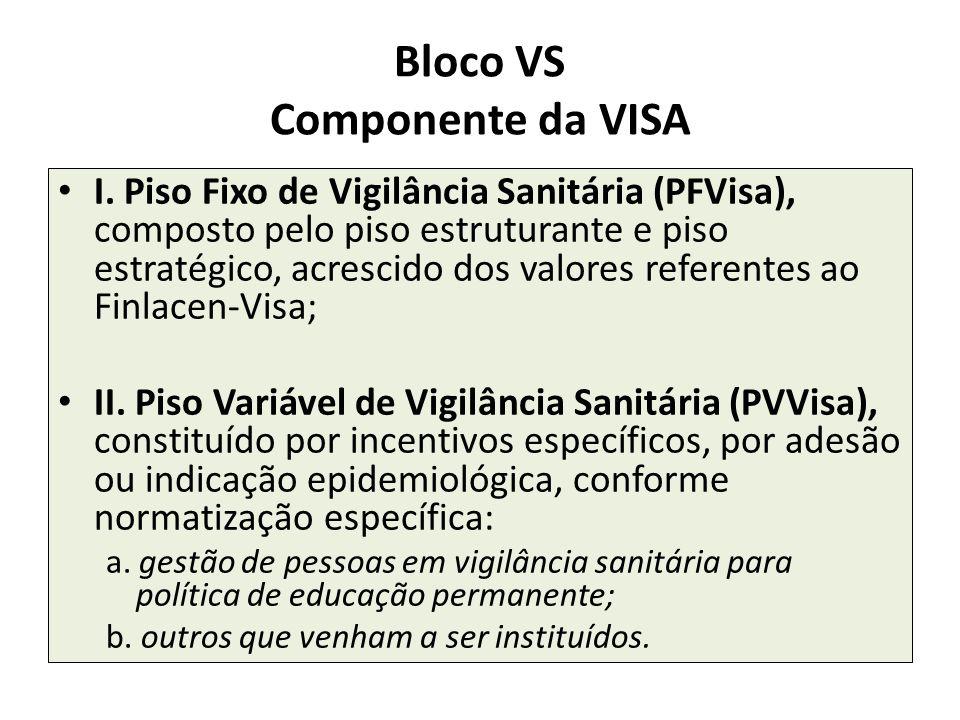Bloco VS Componente da VISA I. Piso Fixo de Vigilância Sanitária (PFVisa), composto pelo piso estruturante e piso estratégico, acrescido dos valores r