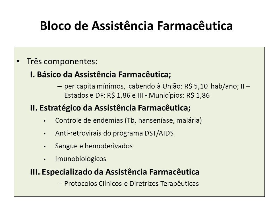 Bloco de Assistência Farmacêutica Três componentes: I. Básico da Assistência Farmacêutica; – per capita mínimos, cabendo à União: R$ 5,10 hab/ano; II