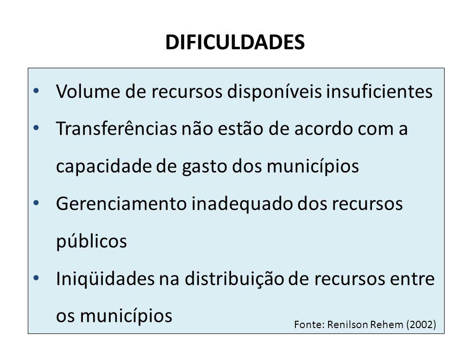 DIFICULDADES Volume de recursos disponíveis insuficientes Transferências não estão de acordo com a capacidade de gasto dos municípios Gerenciamento in