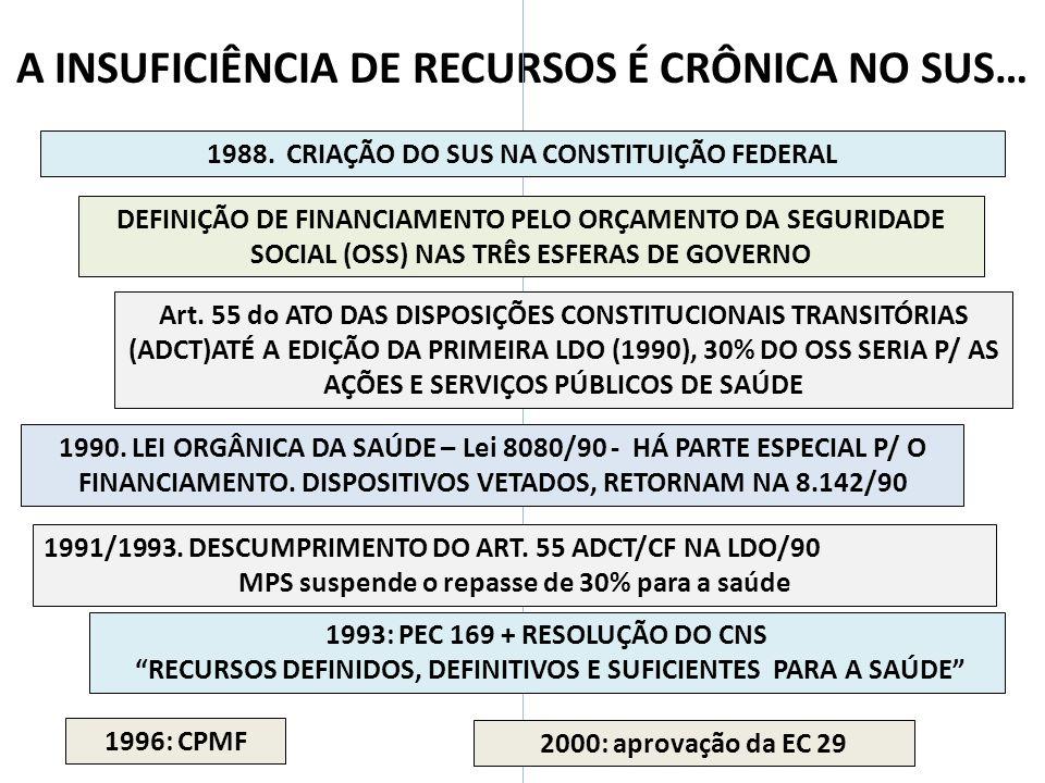 A INSUFICIÊNCIA DE RECURSOS É CRÔNICA NO SUS… 1988. CRIAÇÃO DO SUS NA CONSTITUIÇÃO FEDERAL DEFINIÇÃO DE FINANCIAMENTO PELO ORÇAMENTO DA SEGURIDADE SOC